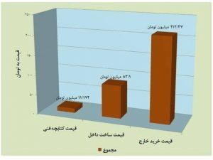 نمودار شناسنامه فنی